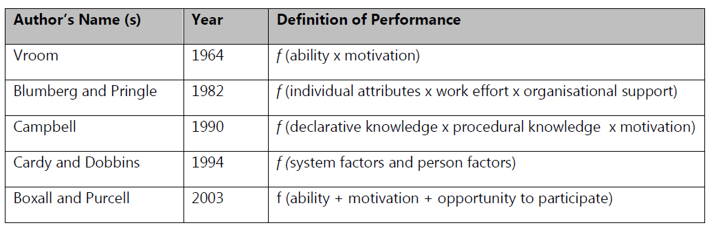 Employee performance appraisal satisfaction the case evidence from table 21 various definitions of performance as a function of different variables source fandeluxe Gallery