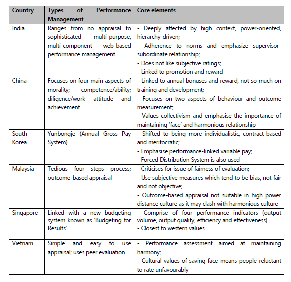Employee performance appraisal satisfaction the case evidence from table 23 summarised issues of performance appraisal system in the selected asia pacific region fandeluxe Gallery
