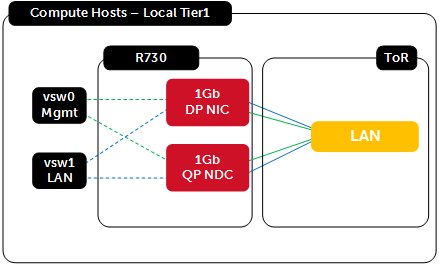 Wyse Datacenter for Citrix XenDesktop Reference Architecture