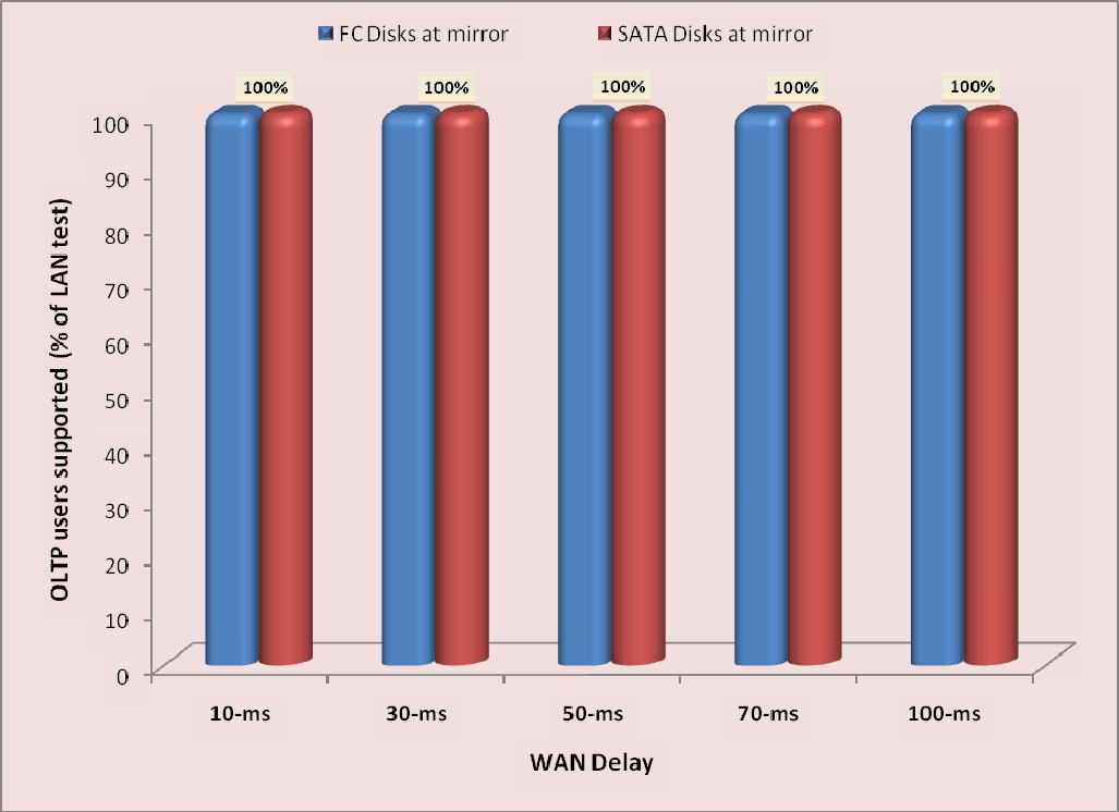 Figure 12 shows the saturation user count for the asynchronous mirroring mode for both FC and SATA disk scenarios at different WAN latencies.