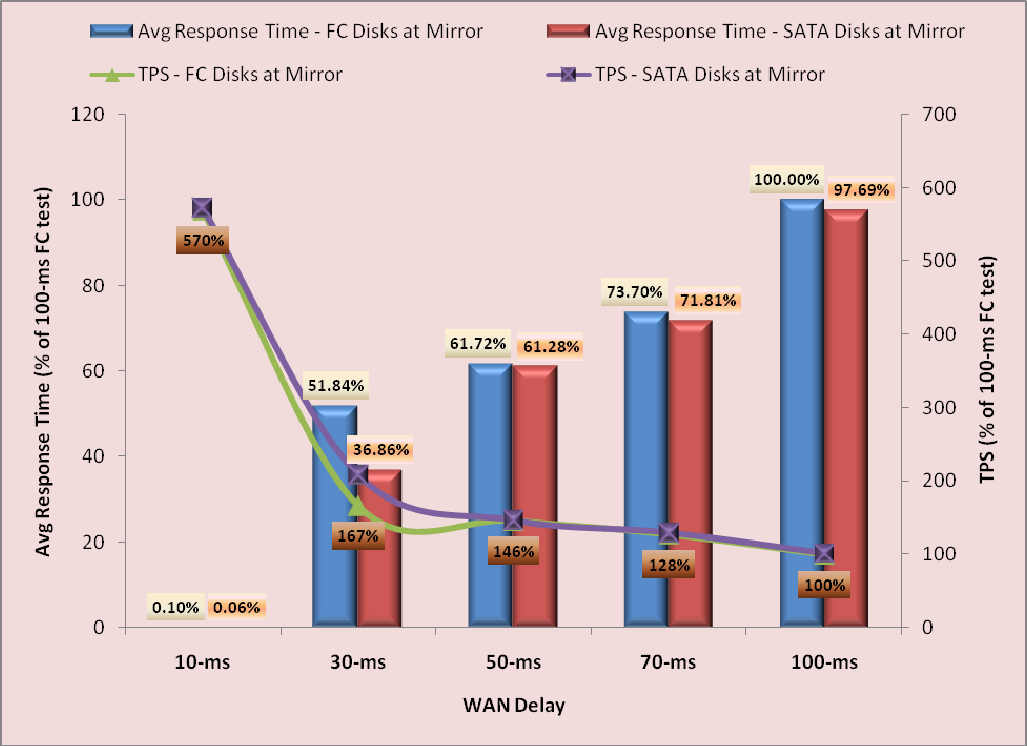 Figure 13 shows TPS and average response time values in the synchronous mirroring mode for both FC and SATA disk scenarios with a constant user load at different WAN latencies.