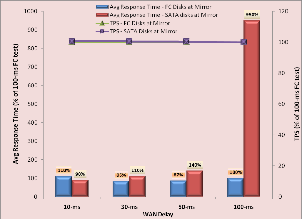 Figure 14 shows TPS and average response time comparisons in the asynchronous mirroring mode for both FC and SATA disk scenarios with a constant user load at different WAN latencies.