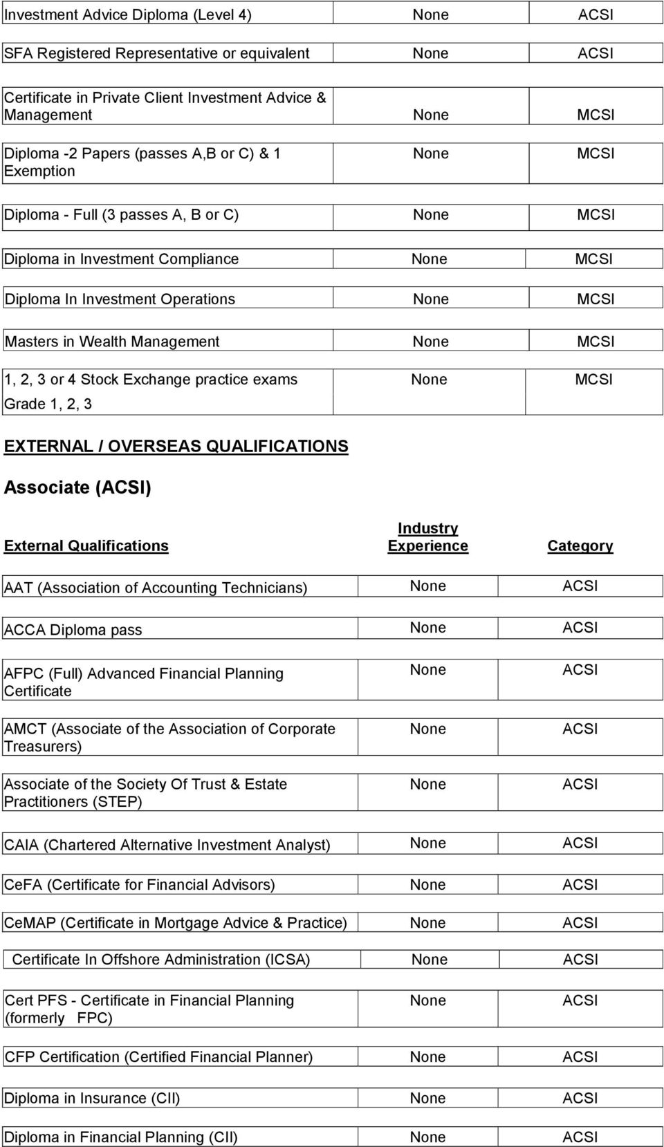Official List Of All Recognised Qualifications For Entry Into