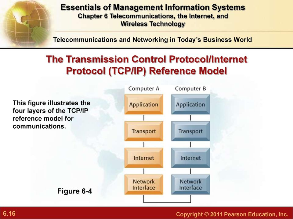 Model This figure illustrates the four layers of the TCP/IP reference