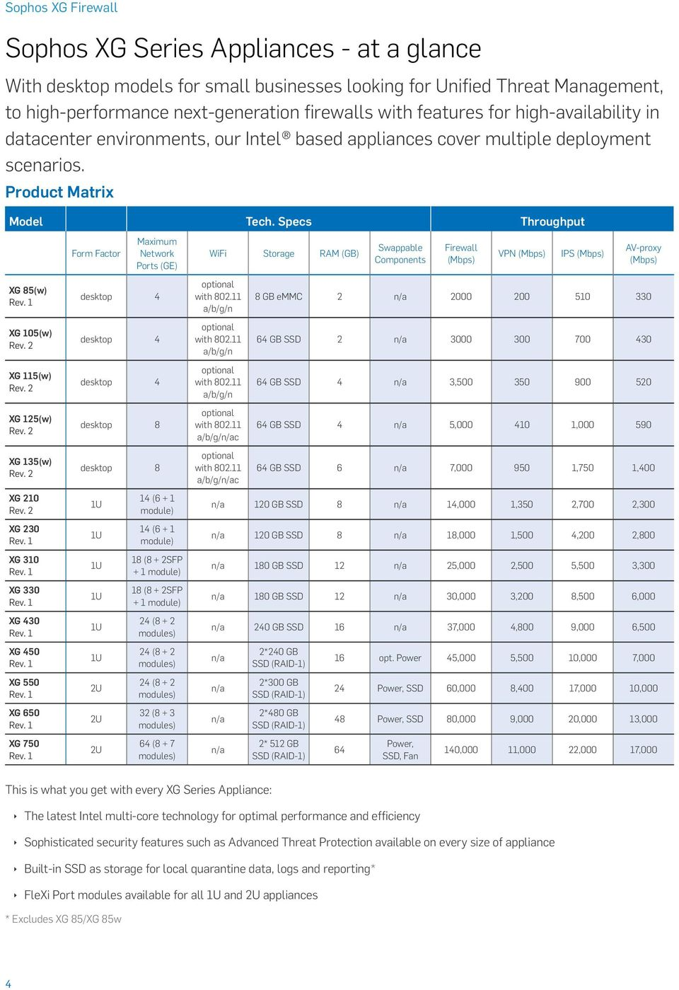 Sophos XG Firewall  Unrivalled performance, security and control - PDF