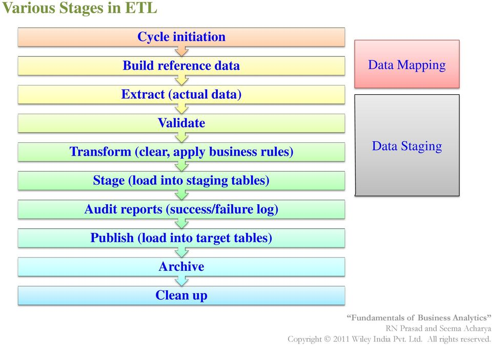 business rules) Data Staging Stage (load into staging tables) Audit