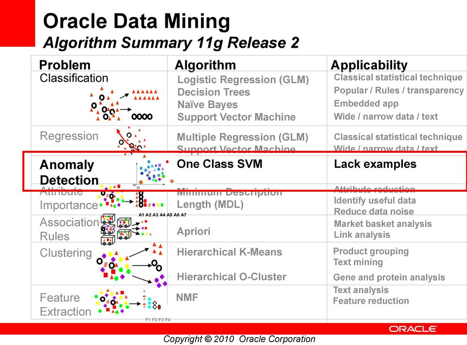 Anomaly and Fraud Detection with Oracle Data Mining 11g Release 2 - PDF