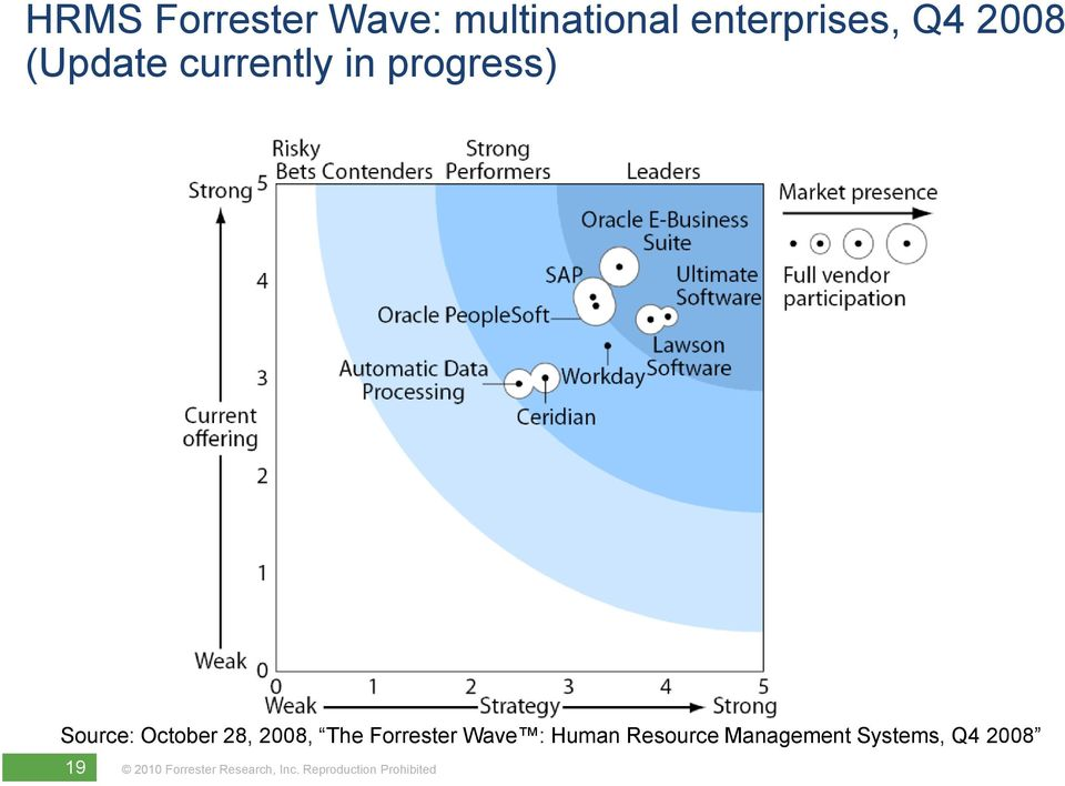 Forrester S View Hr Market Overview And Trends Pehrs