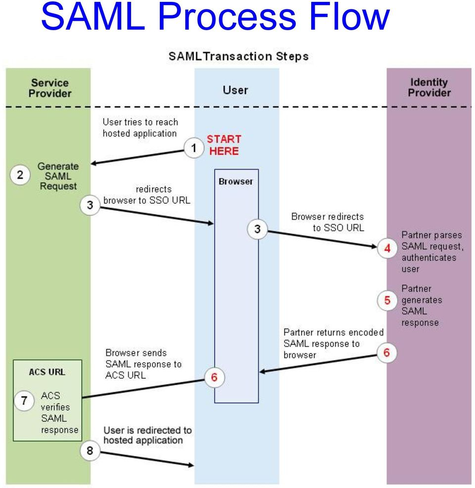 Integrating Apex into Federated Environment using SAML 2 0
