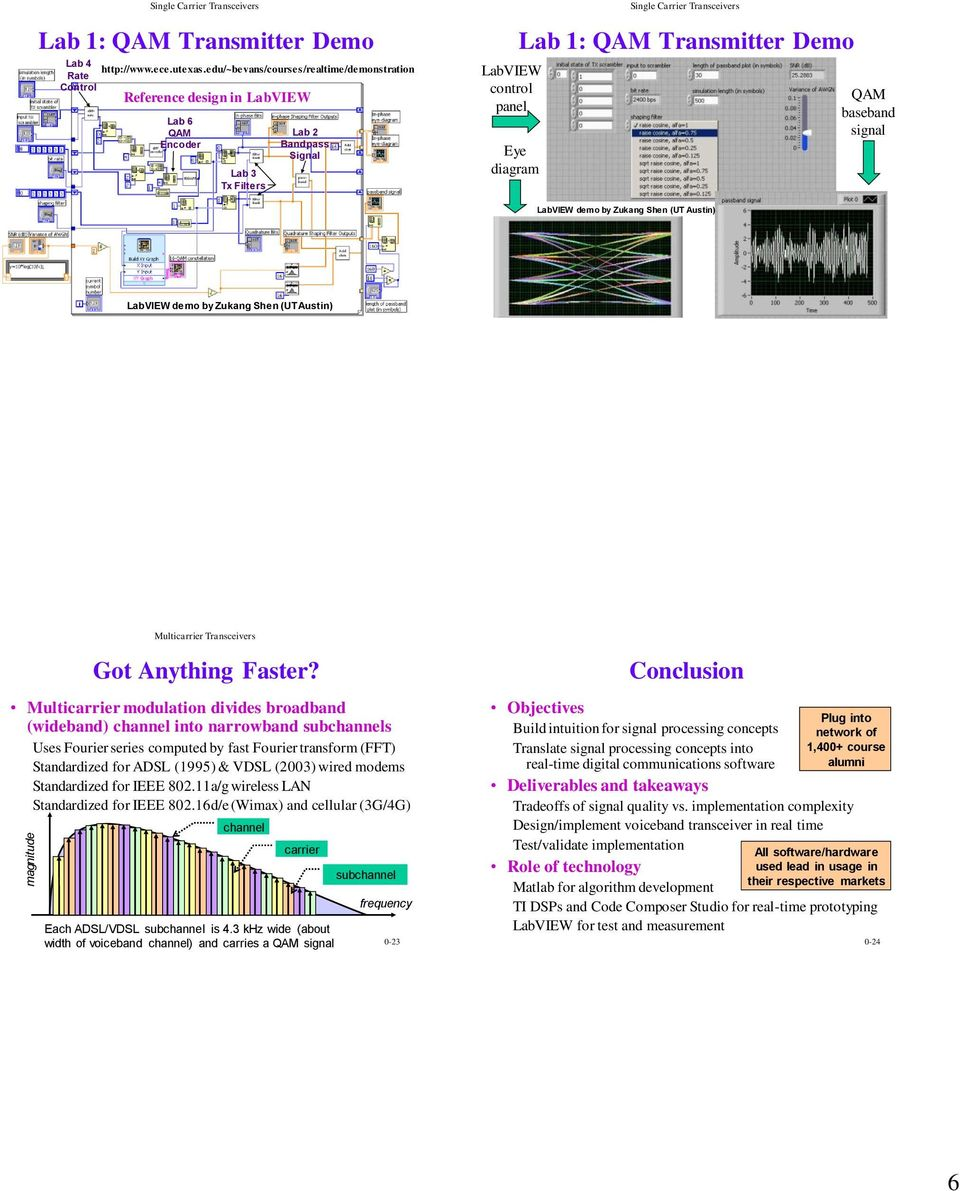 Real time digital signal processing laboratory pdf transmitter demo qam baseband signal labview demo by zukang shen ut austin labview demo ccuart Image collections