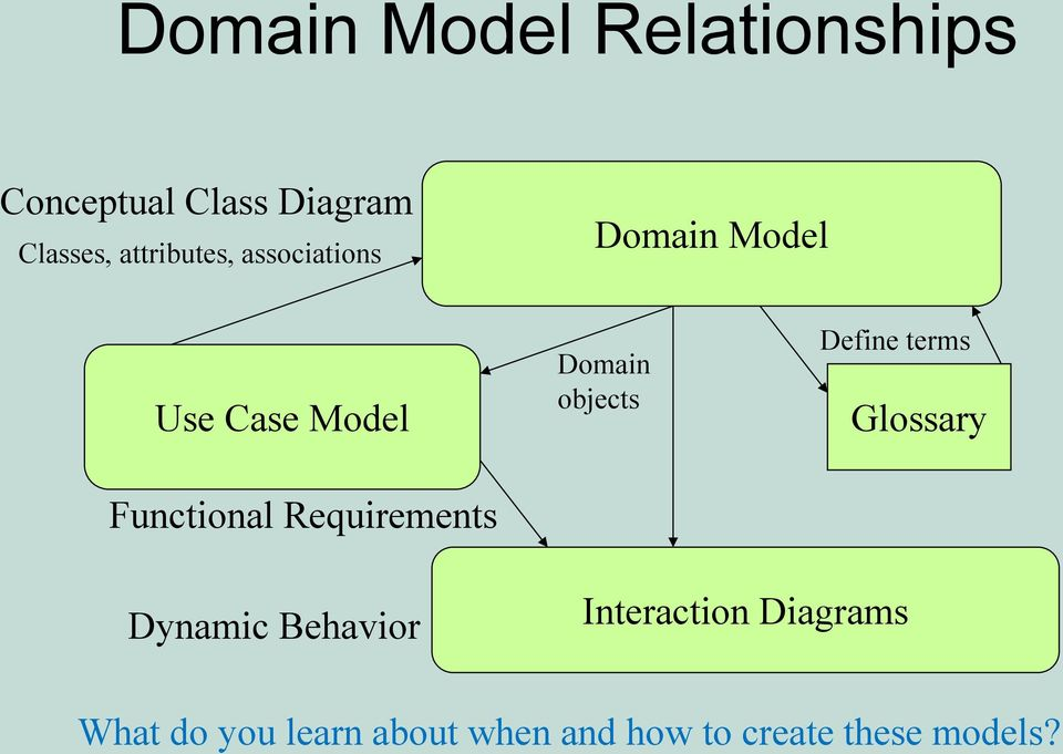 How To Make A Domain Model Tutorial Pdf