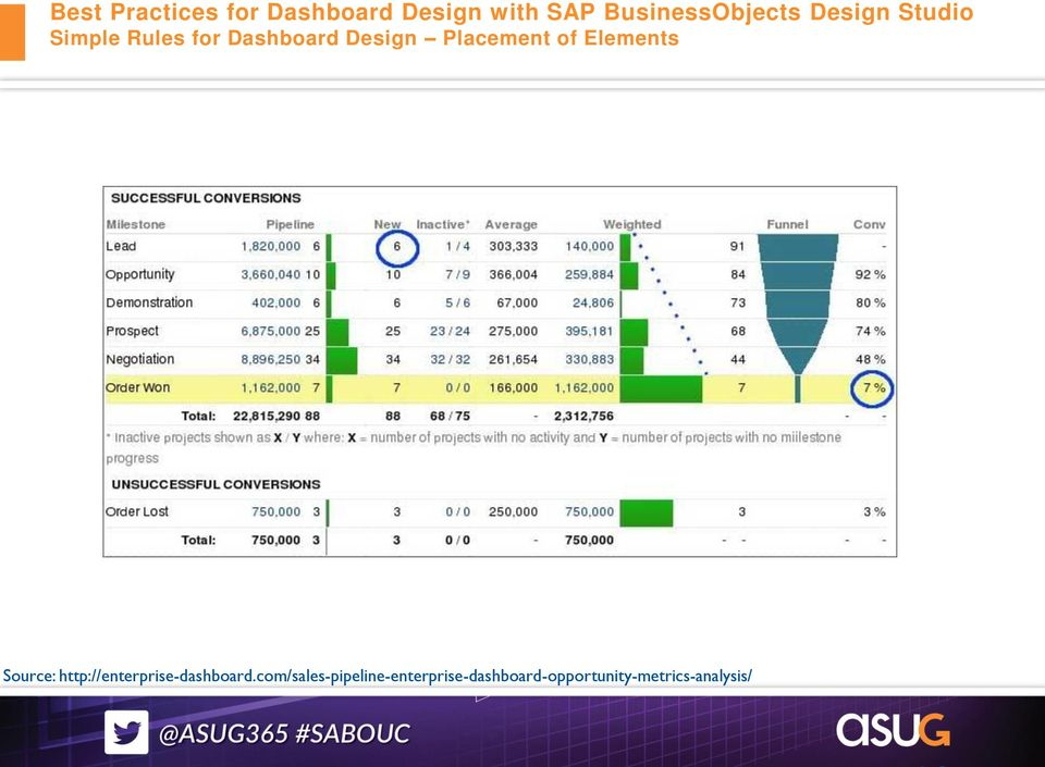Ingo Hilgefort, Visual BI Best Practices for Dashboard Design with