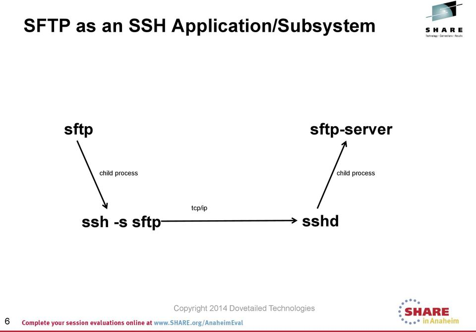 Configuring and Tuning SSH/SFTP on z/os - PDF
