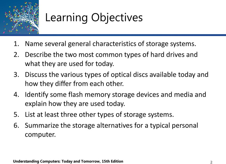 Discuss the various types of optical discs available today and how they differ from each other. 4.