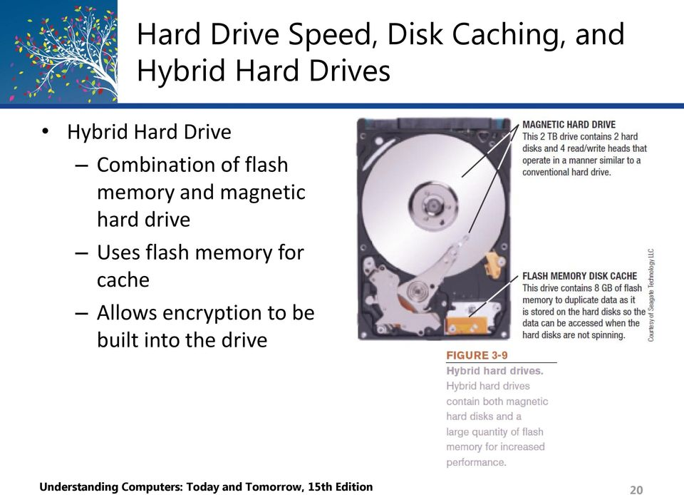 Uses flash memory for cache Allows encryption to be built into
