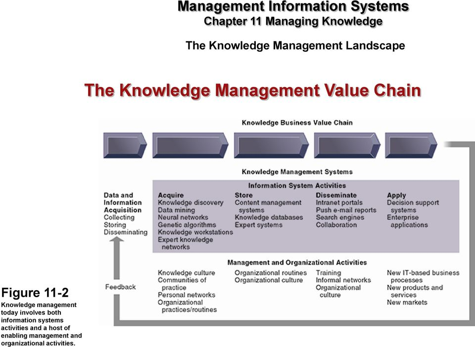 knowledge management value chain