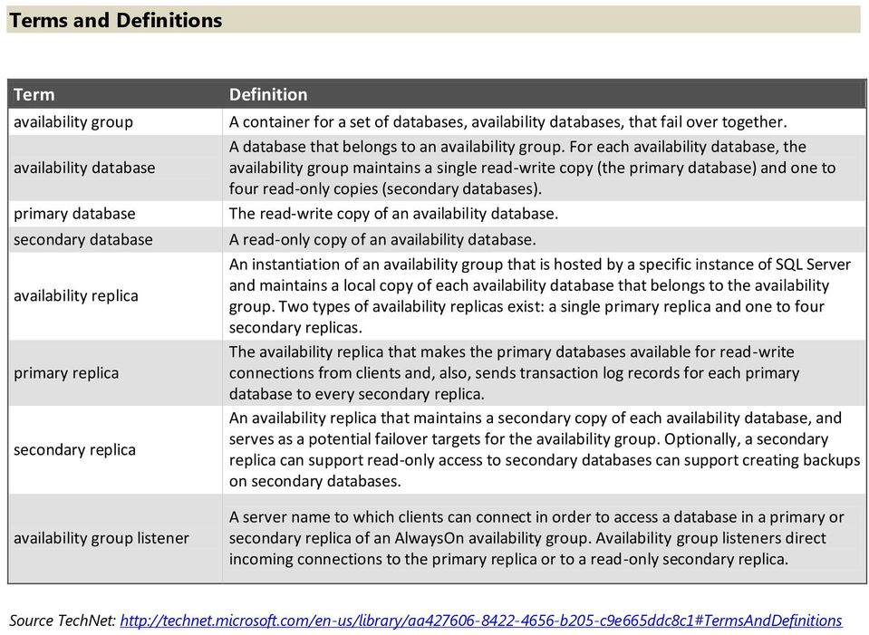 For each availability database, the availability group maintains a single read-write copy (the primary database) and one to four read-only copies (secondary databases).