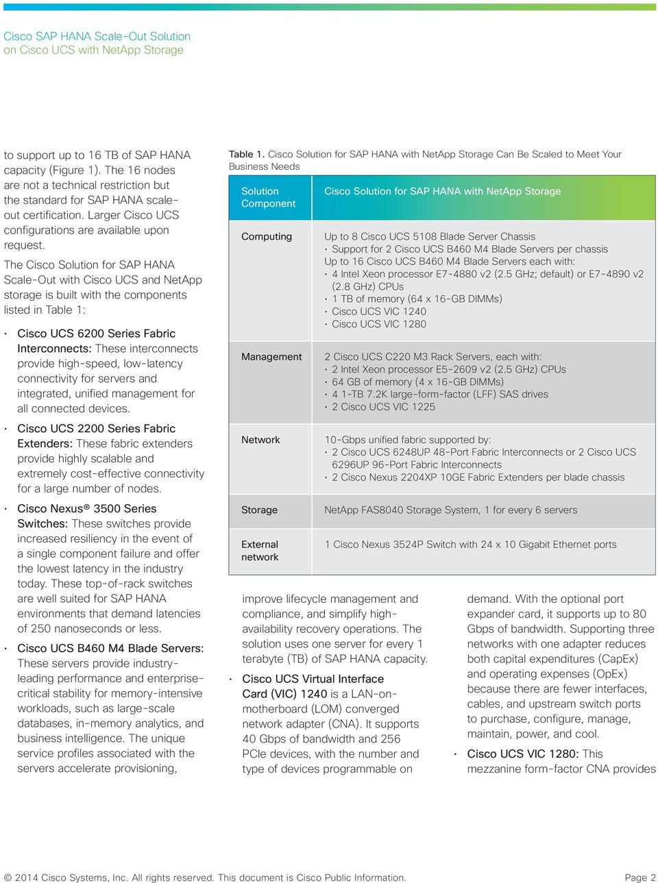 The Cisco Solution for SAP HANA Scale-Out with Cisco UCS and NetApp storage is built with the components listed in Table 1: Cisco UCS 6200 Series Fabric Interconnects: These interconnects provide