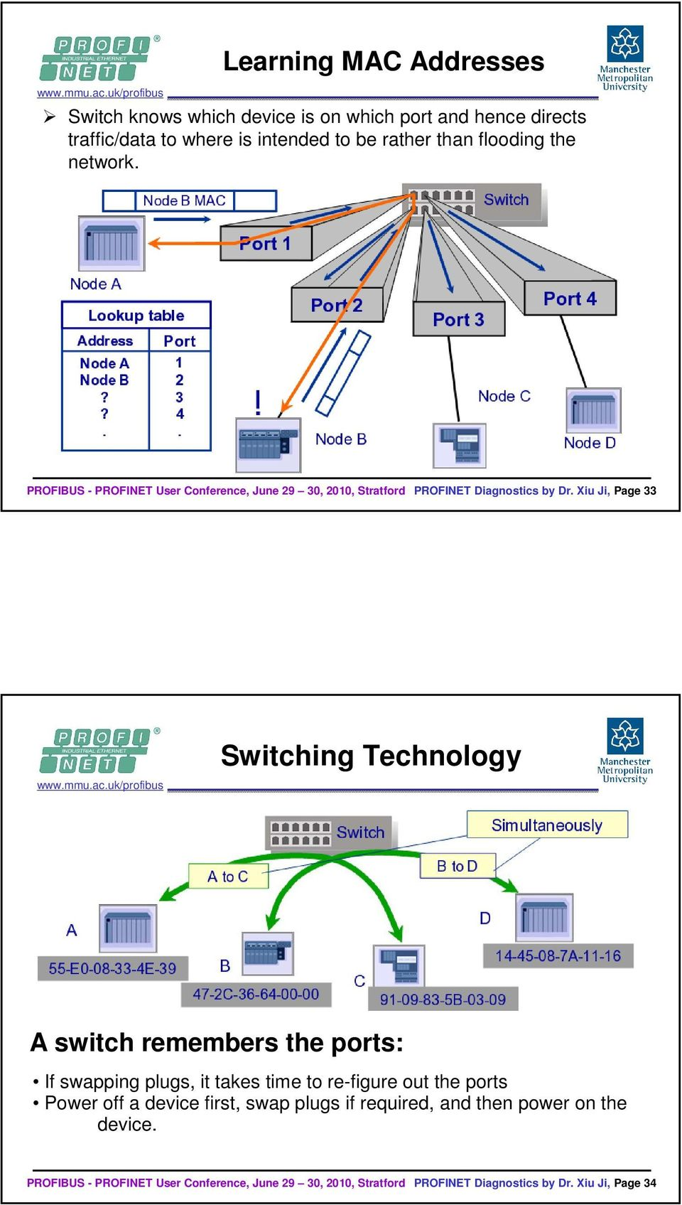 Xiu Ji, Page 33 Switching Technology A switch remembers the ports: If swapping plugs, it takes time to