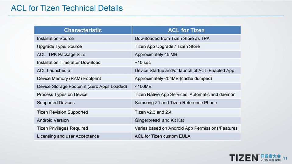 How to Run Your Existing Android APK on the Tizen Platform