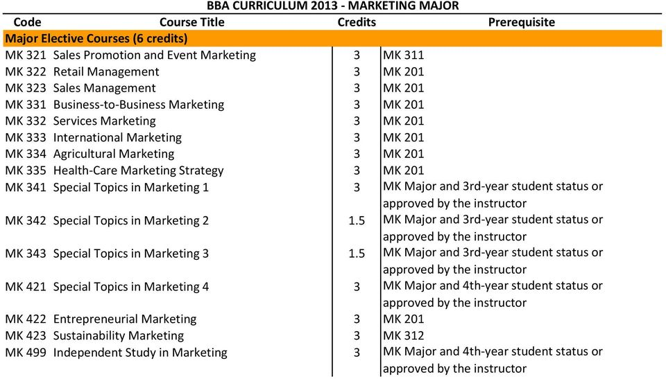 Special Topics in Marketing 1 3 MK Major and 3rd-year student status or MK 342 Special Topics in Marketing 2 MK 343 Special Topics in Marketing 3 MK 421 Special Topics in Marketing 4 3 MK
