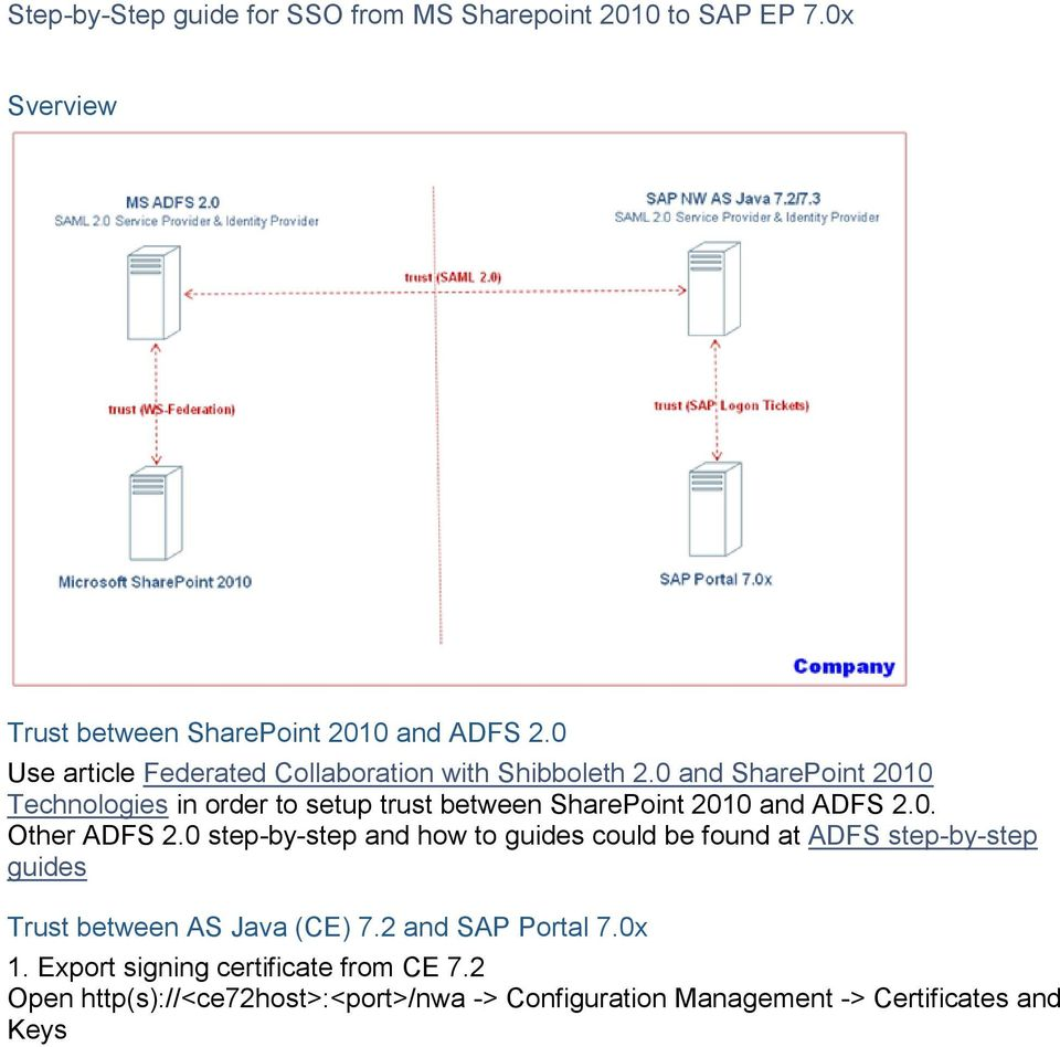 Step-by-Step guide for SSO from MS Sharepoint 2010 to SAP EP 7 0x - PDF