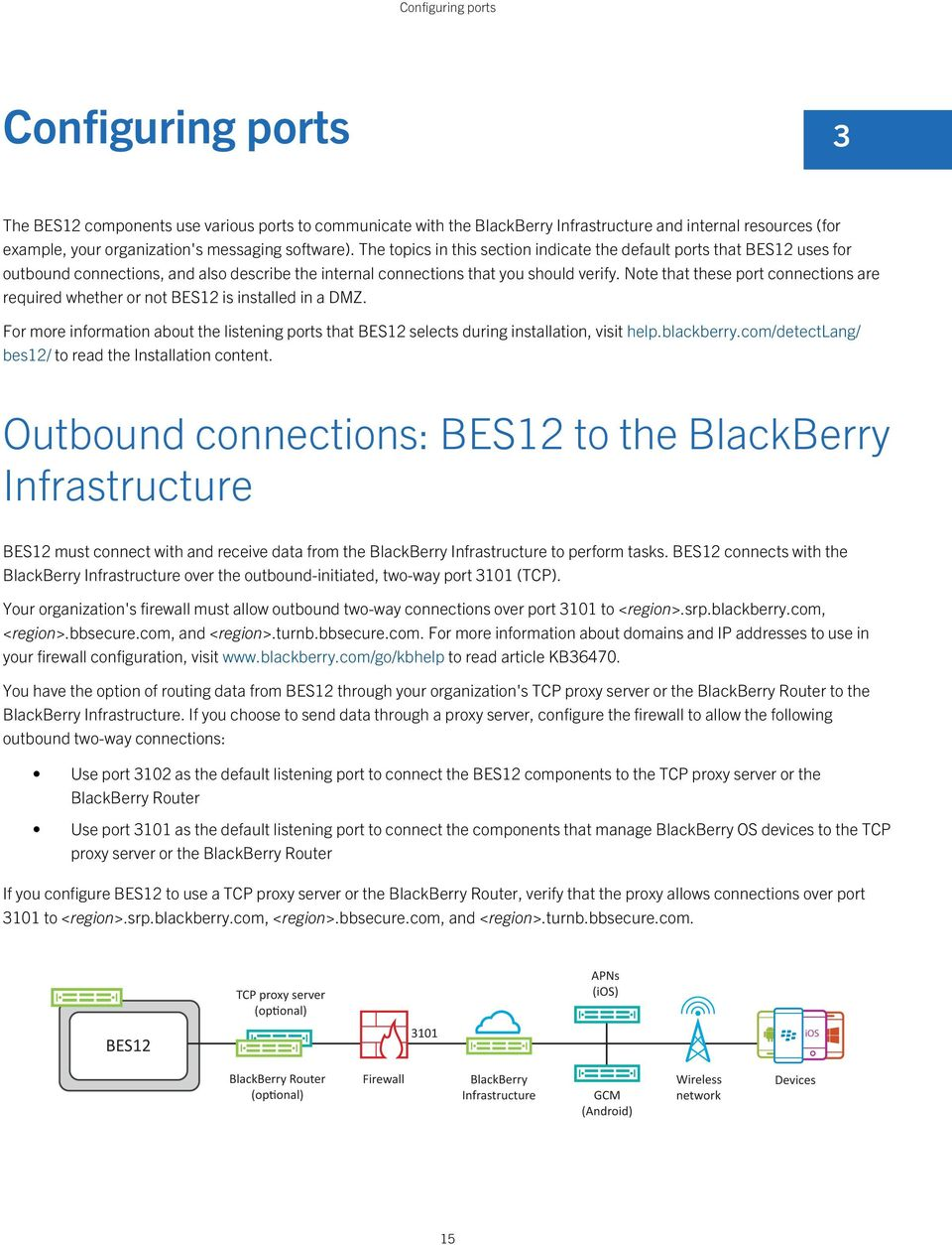 Note that these port connections are required whether or not BES12 is installed in a DMZ. For more information about the listening ports that BES12 selects during installation, visit help.blackberry.