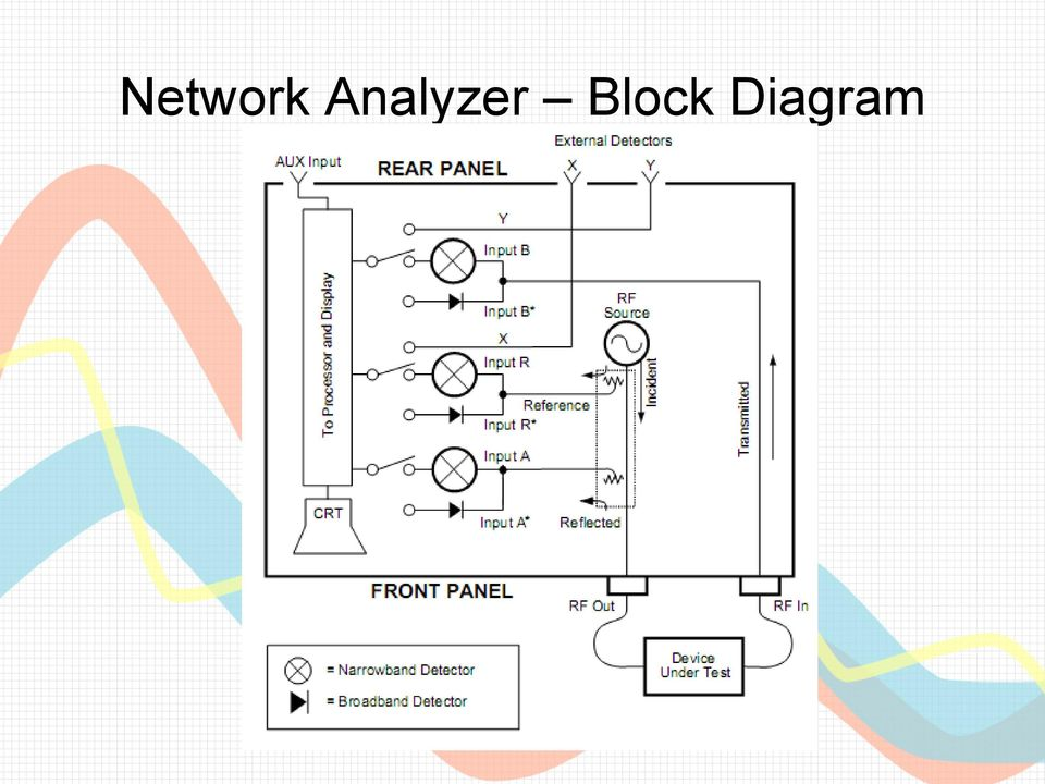 Spectrum Analyzers And Network Analyzers The Whats Whys And Hows