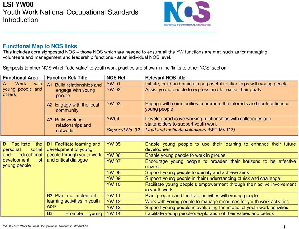 Signposts to other NOS which add value to youth work practice are shown in the links to other NOS section.