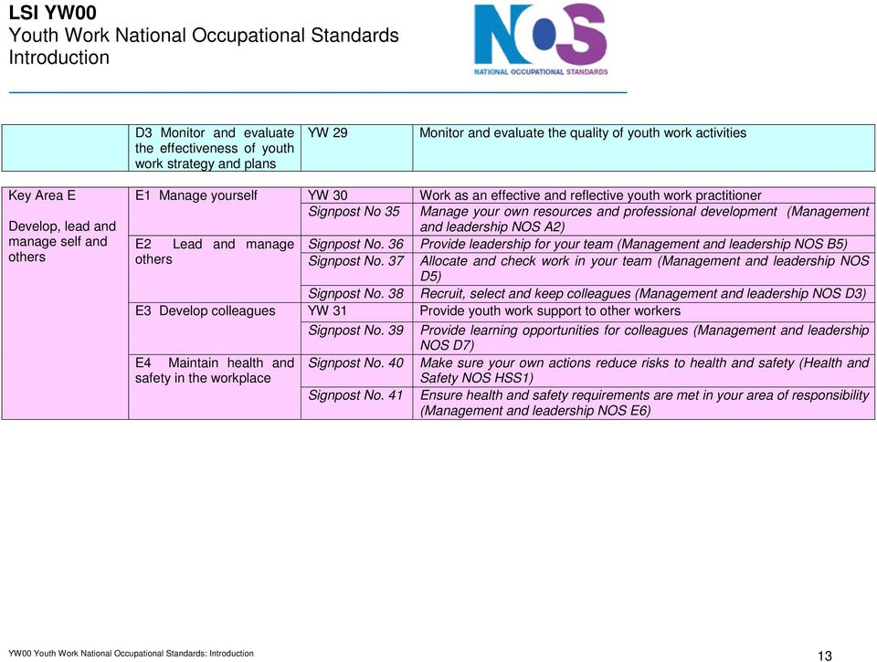professional development (Management and leadership NOS A2) E2 Lead and manage Signpost No. 36 Provide leadership for your team (Management and leadership NOS B5) others Signpost No.