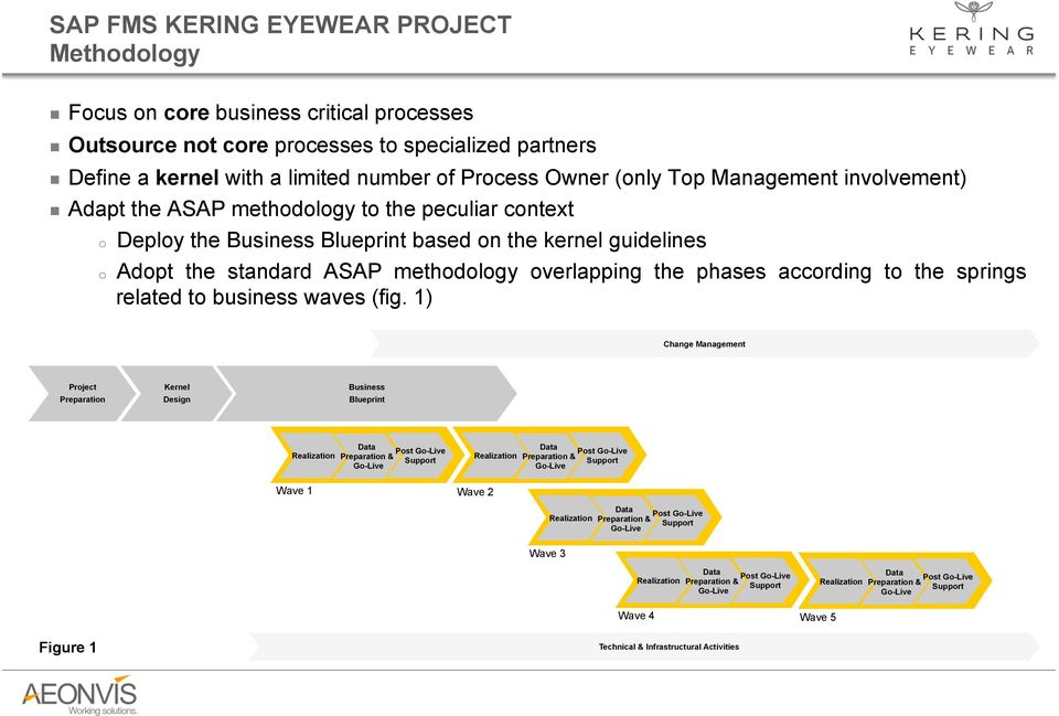 Sap fms project presentation hana enterprise cloud october pdf the phases according to the springs related to business waves fig malvernweather Choice Image