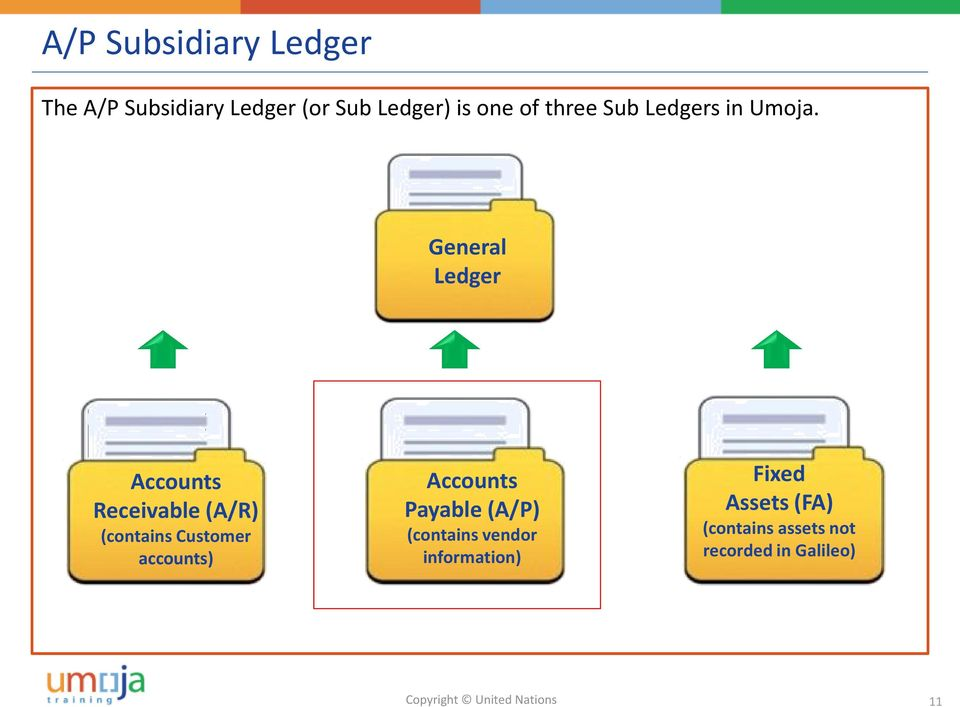 General Ledger Accounts Receivable (A/R) (contains Customer accounts)