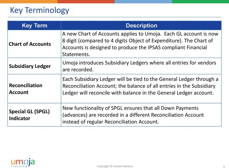 Umoja introduces Subsidiary Ledgers where all entries for vendors are recorded.