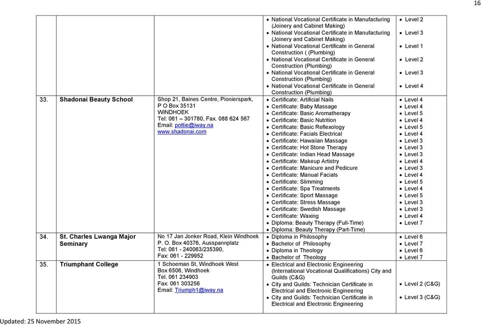 Namibian Institutions and their programmes Accredited by the Namibia ...