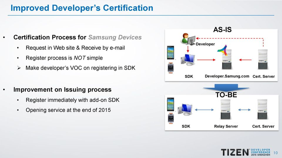 Tizen SDK Annual Report Key Improvements  Changseok Oh (Samsung