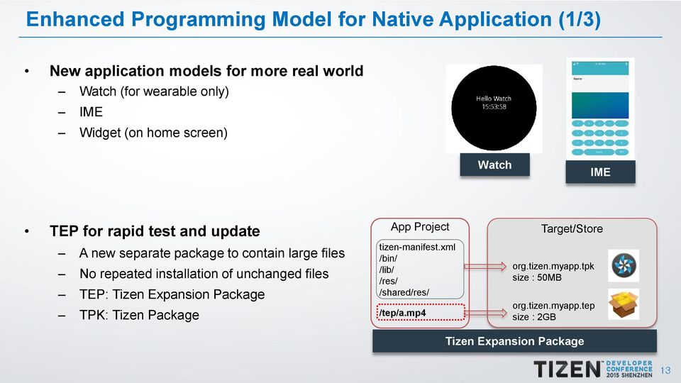 Tizen SDK Annual Report Key Improvements  Changseok Oh