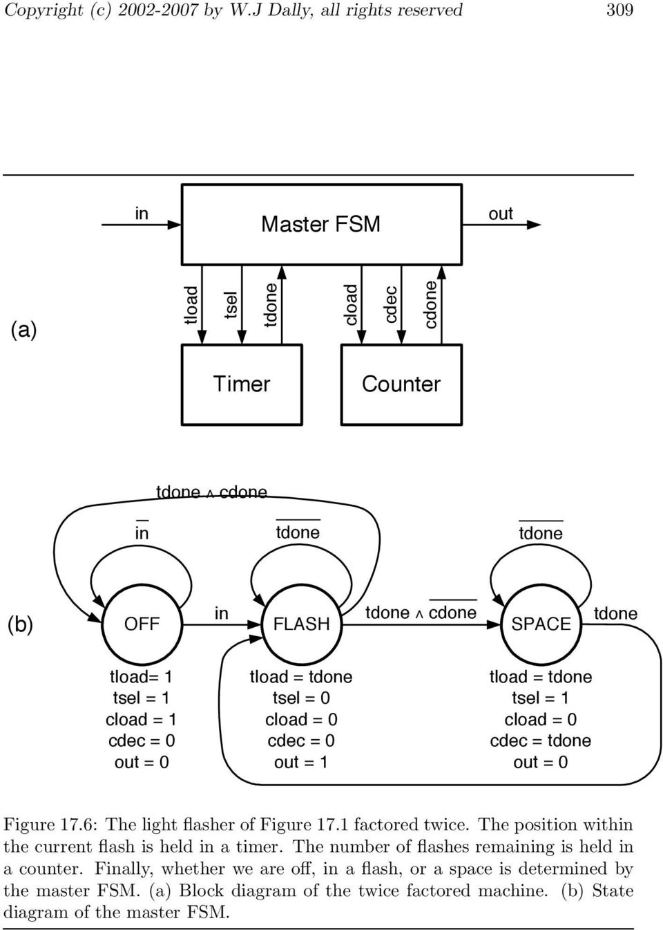 Factoring Finite State Machines Pdf Block Diagram From Space Tload 1 Tel Cload Cdec 0 Out