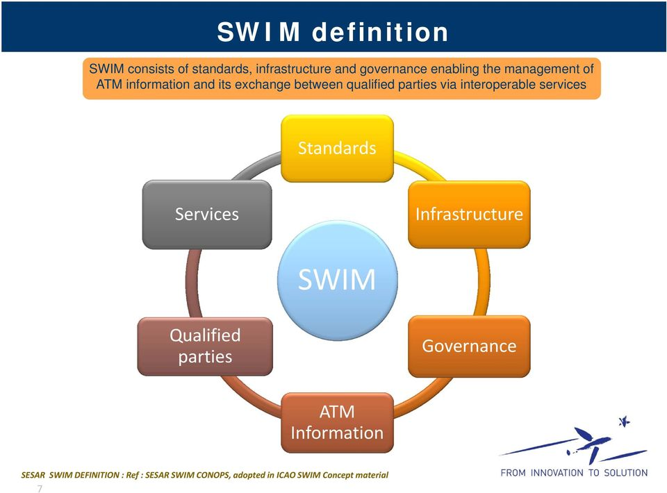 interoperable services Standards Services Infrastructure SWIM Qualified parties