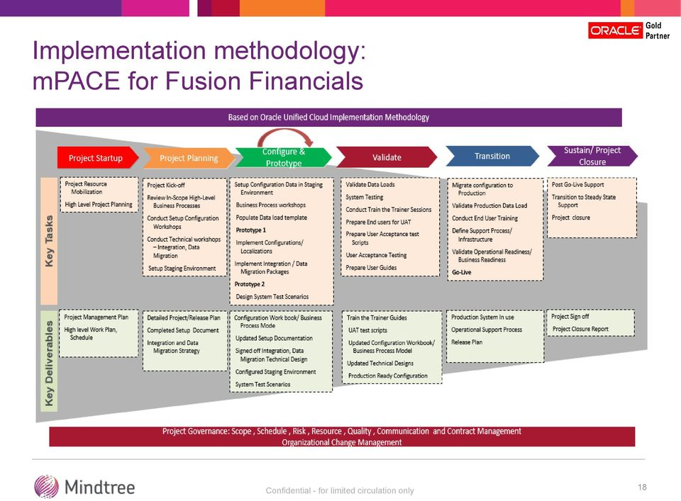 Fixed Scope Offering Fusion Financial Implementation - PDF
