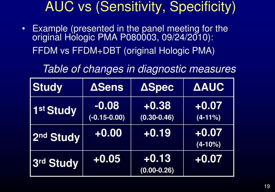 in diagnostic measures Study ΔSens ΔSpec ΔAUC 1 st Study -0.08 (-0.15-0.00) +0.38 (0.30-0.