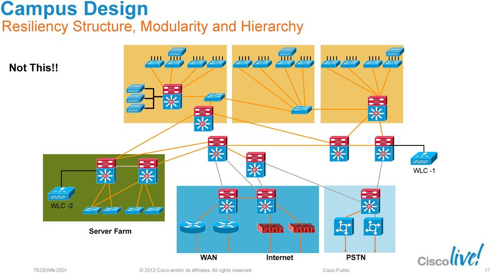 Best practices to Deploy High-availability in Wireless LAN