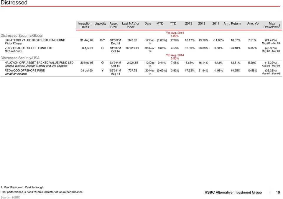 Hedge Weekly N 51  Investment Funds Performance Review  HSBC