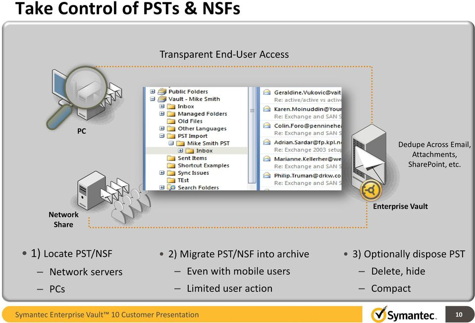Network Share Enterprise Vault 1) Locate PST/NSF Network servers PCs 2) Migrate PST/NSF