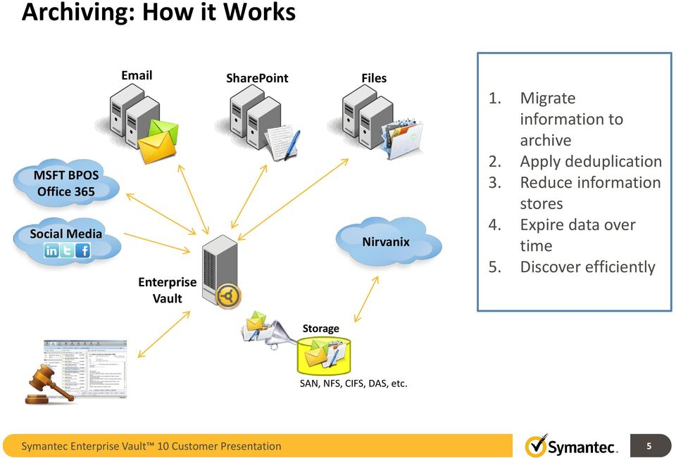 Apply deduplication 3. Reduce information stores 4. Expire data over time 5.