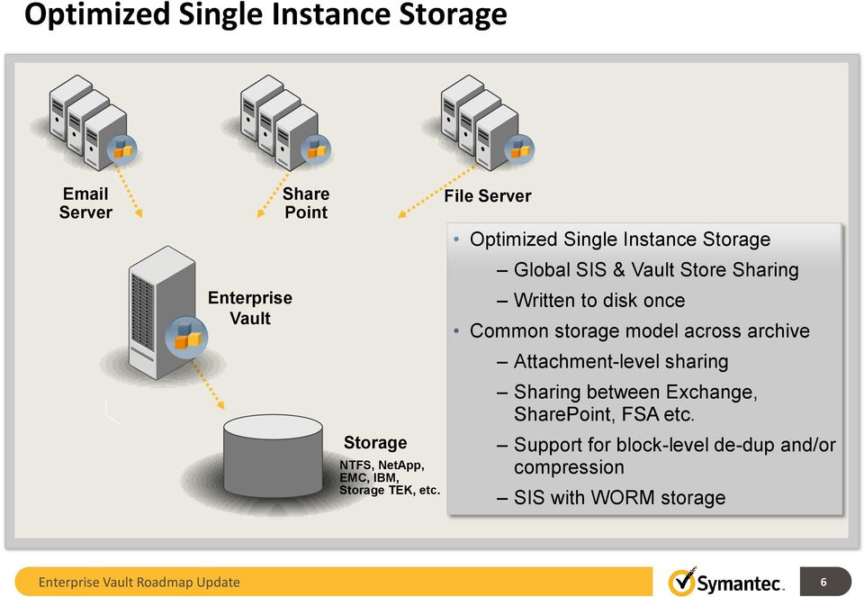 File Server Optimized Single Instance Storage Global SIS & Vault Store Sharing Written to disk once Common