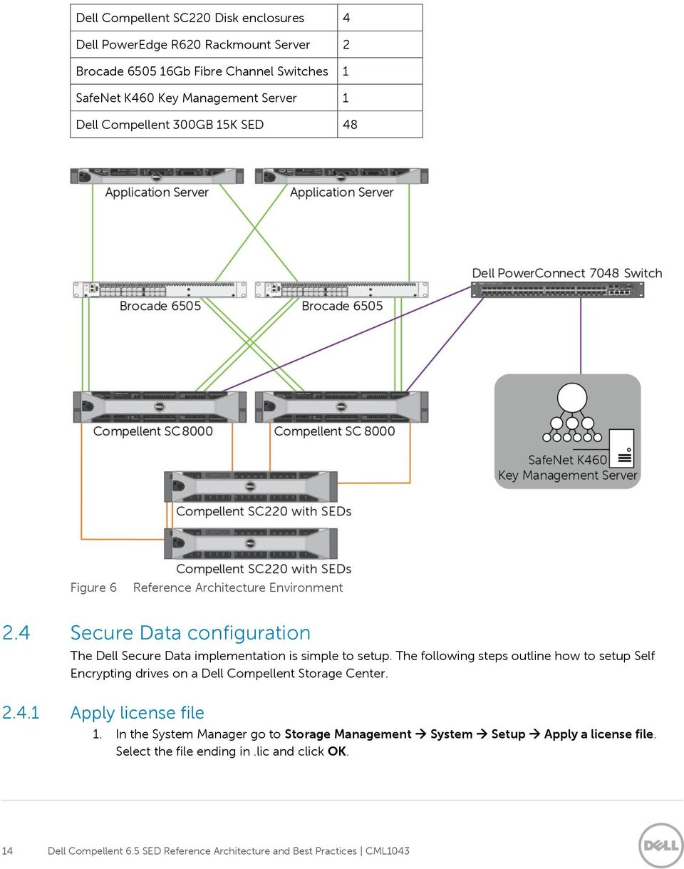 Dell Compellent 6 5 SED Reference Architecture and Best
