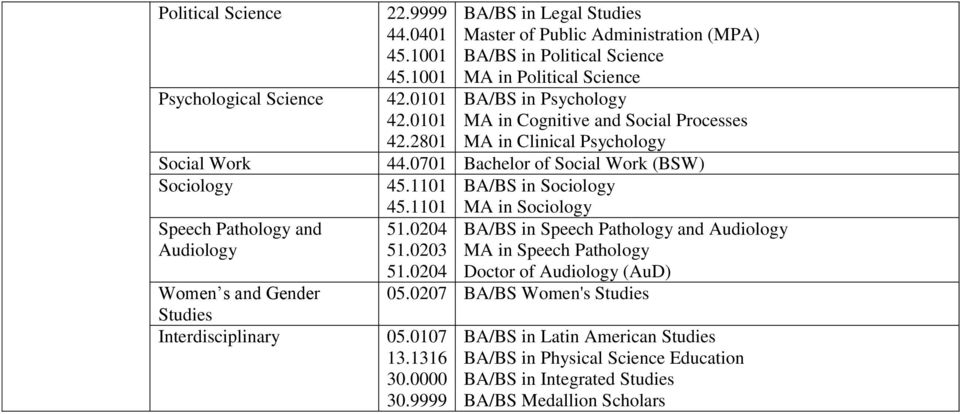 9999 BA/BS in Legal Studies Master of Public Administration (MPA) BA/BS in Political Science MA in Political Science BA/BS in Psychology MA in Cognitive and Social Processes MA in Clinical