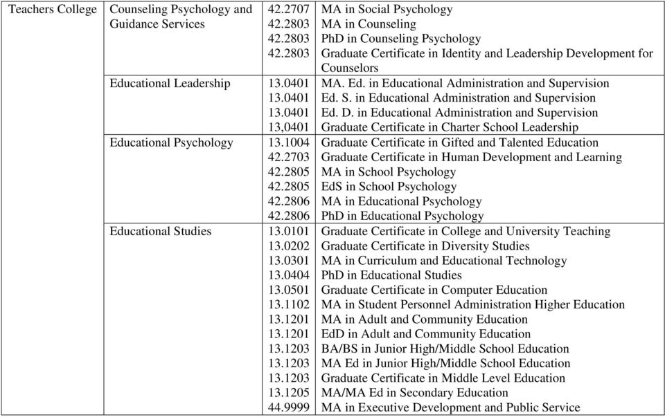 9999 MA in Social Psychology MA in Counseling PhD in Counseling Psychology Graduate Certificate in Identity and Leadership Development for Counselors MA. Ed.