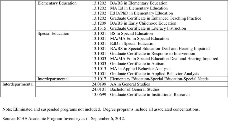 1013 Interdepartmental BA/BS in Elementary Education MA Ed in Elementary Education Ed D/PhD in Elementary Education Graduate Certificate in Enhanced Teaching Practice BA/BS in Early Childhood
