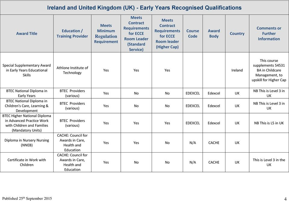 Dcya Early Years Recognised Qualifications Pdf